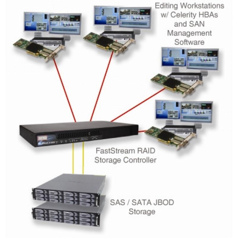 ATTO FastStream SC 8550